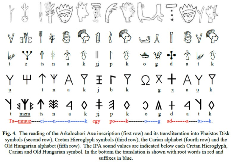 Phaistos Disk Decipherment Reading In Hungarian Rovs Inf